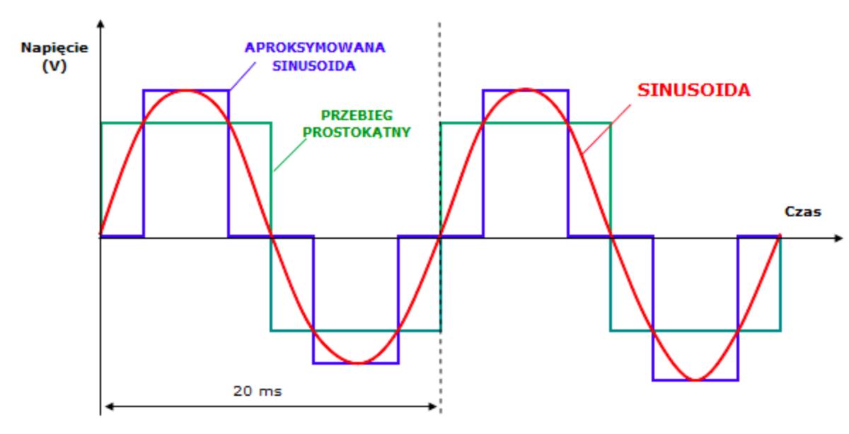Przebieg sinusoidalny napięcia przetwornicy